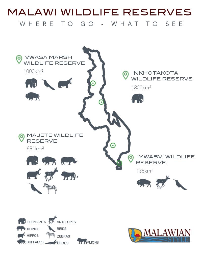 Wildlife Reserves Of Malawi