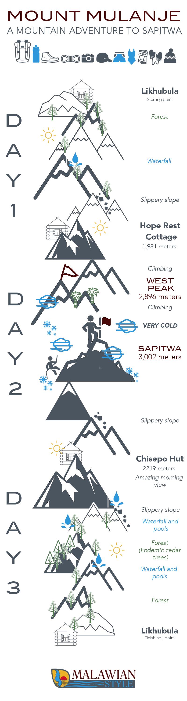mount-mulanje-infographic-mountain-adventure-sapitwa-malawian-style-holiday-travel-specialist-tour-operator